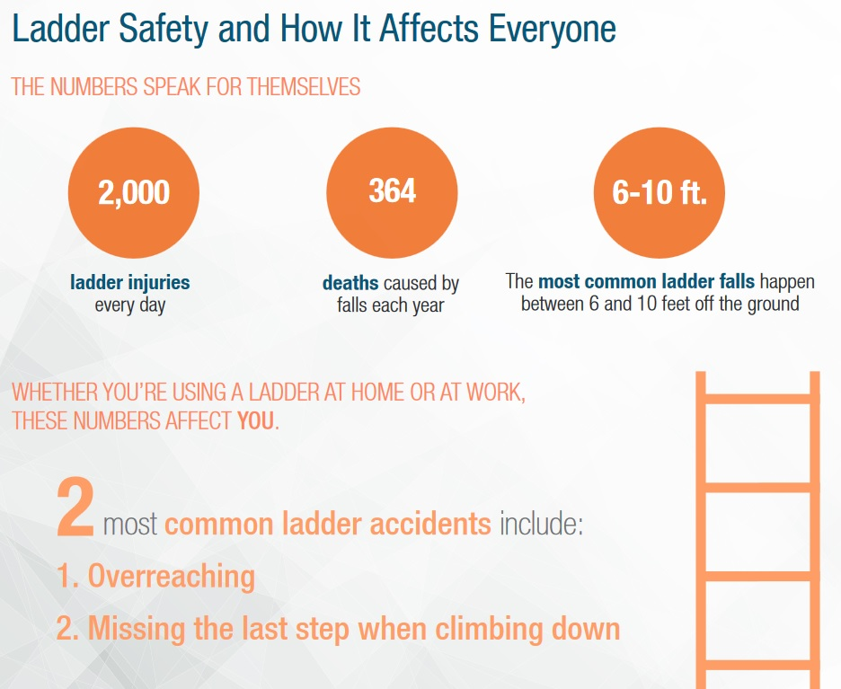 National ladder safety month week 4 ladder safety at home no ladder related task is too small to cause an injury if you arent following some simple safety rules ccuart Images